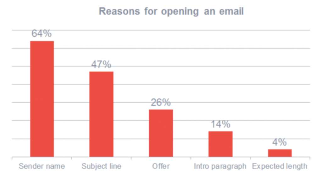 7-email-marketing-trends-to-look-forward-to-in-2018
