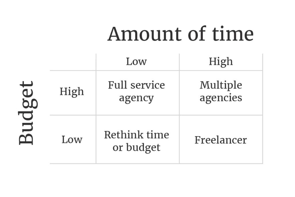 specialist-marketing-agency-or-full-service-which-is-best?